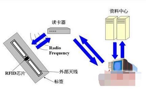 RFID技术全方位保护时代来临