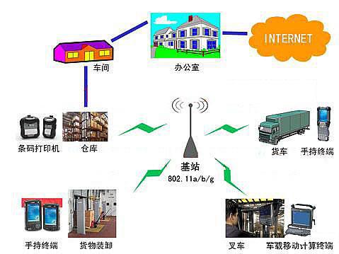 RFID在物流管理的应用