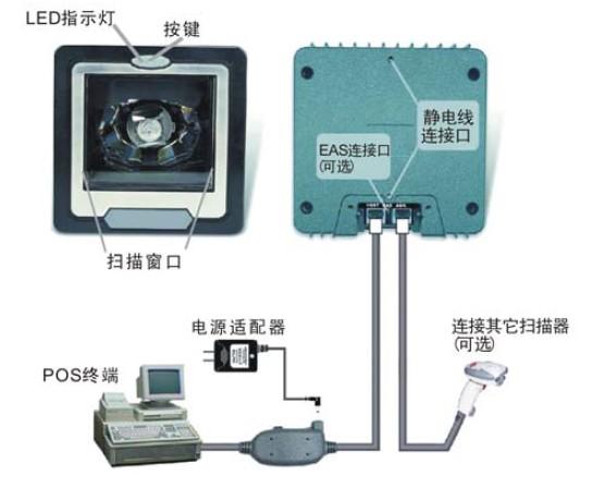 Z-6082激光扫描平台介绍及实测使用